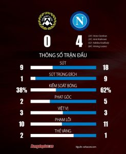 Read more about the article VN88 – Kết quả Udinese 0-4 Napoli: Chiếm ngôi đầu bảng