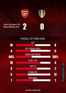 Read more about the article VN88 – Kết quả Arsenal 2-0 Leeds: Kép phụ tỏa sáng