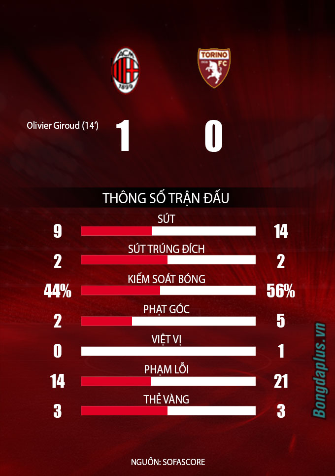 Read more about the article VN88 – Kết quả Milan 1-0 Torino: Rossoneri chiếm đỉnh bảng Serie A